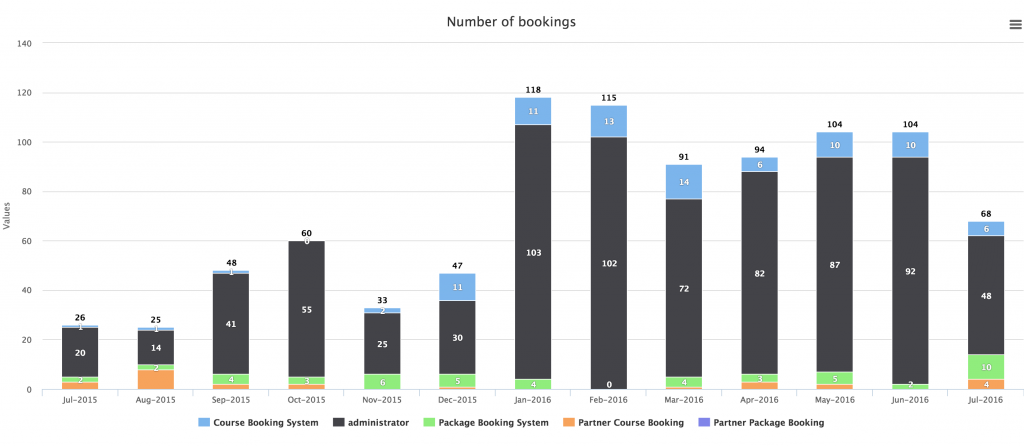 number_of_booking